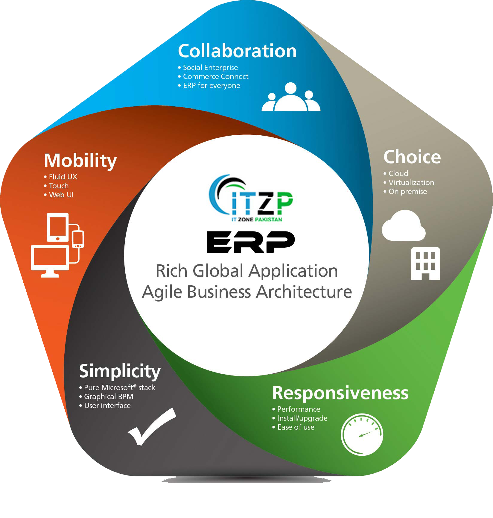 This ERP System has been conceived and developed by IT Zone Pakistan