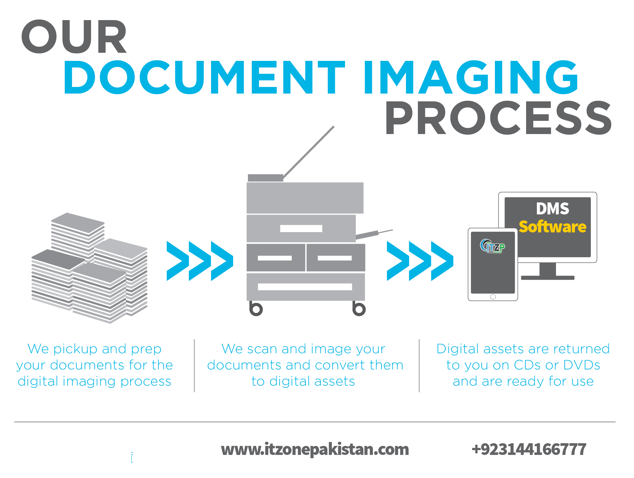 Document Imaging Process
